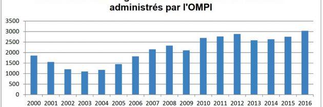 Lancement d'une plateforme pour régler les litiges des noms de domaines français